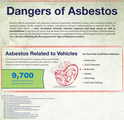 asbestos cars tb Exotic Cars and Their Toxic Dangers